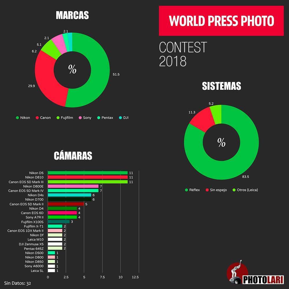 Award winning camera brands